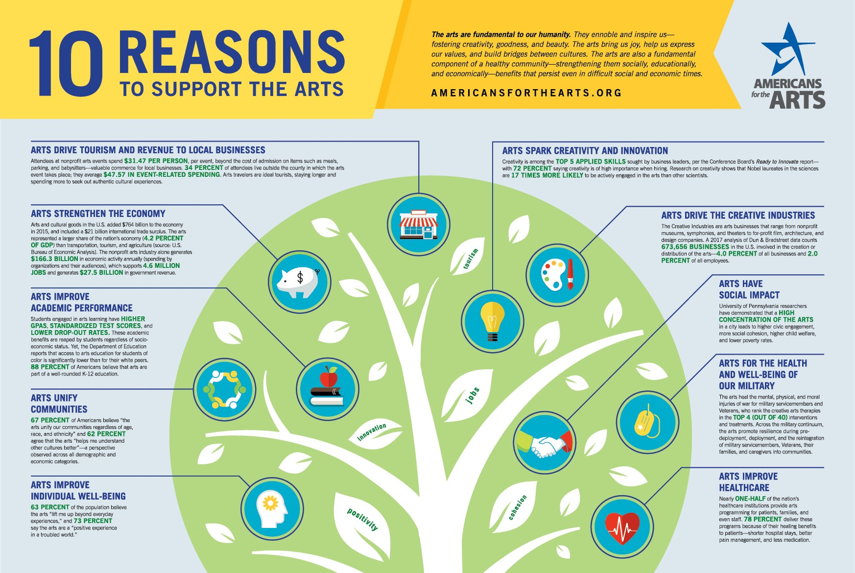 10 Reasons to Support the Arts